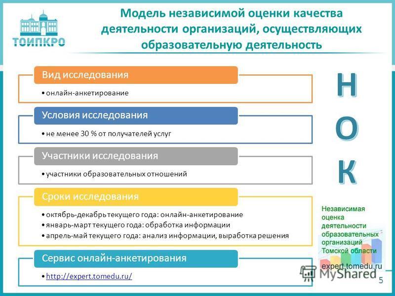 Модель независимой оценки качества деятельности организаций, осуществляющих образовательную деятельность 5 онлайн-анкетирование Вид исследования не менее 30 % от получателей услуг Условия исследования участники образовательных отношений Участники исс
