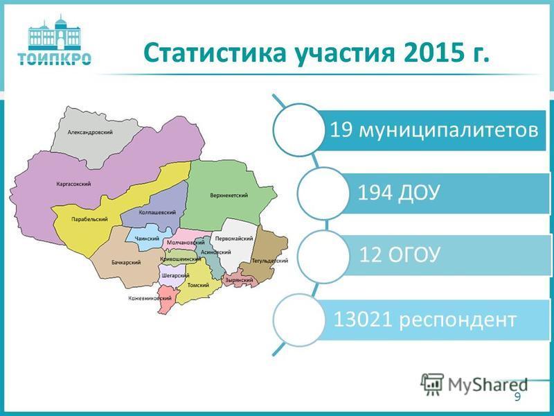 Статистика участия 2015 г. 19 муниципалитетов 194 ДОУ 12 ОГОУ 13021 респондент 9