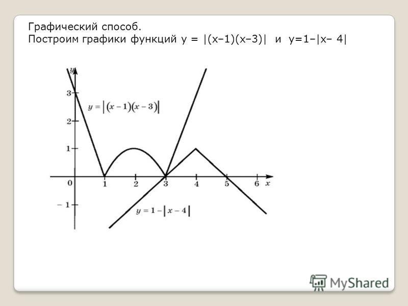 Графический способ. Построим графики функций y = |(x–1)(x–3)| и y=1–|x– 4|