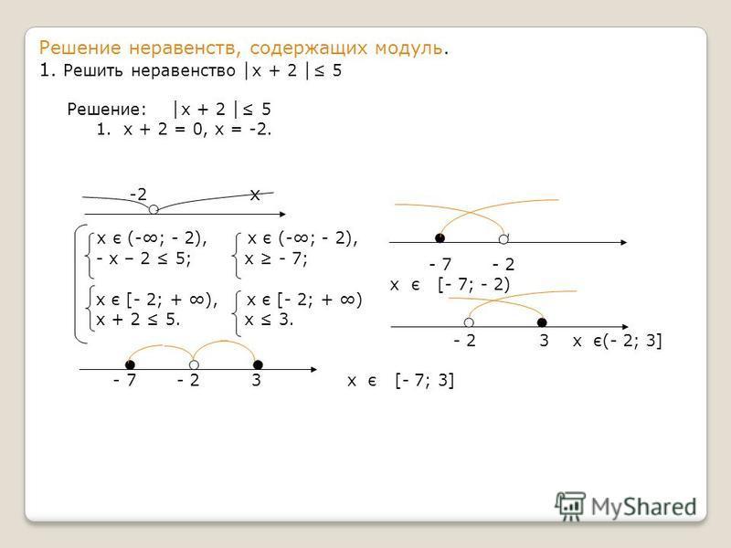 Решение неравенств, содержащих модуль. 1. Решить неравенство х + 2 5 Решение: х + 2 5 1. х + 2 = 0, х = -2. -2 х х є (-; - 2), х є (-; - 2), - х – 2 5; х - 7; х є [- 2; + ), х є [- 2; + ) х + 2 5. х 3. - 2 3 х є(- 2; 3] - 7 - 2 3 х є [- 7; 3] - 7 - 2
