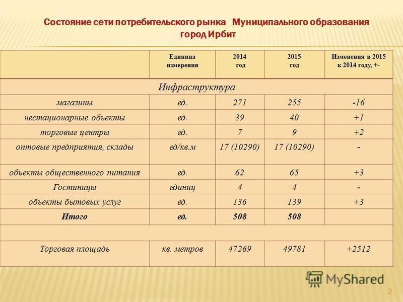 Единица измерения 2014 год 2015 год Изменения в 2015 к 2014 году, +- Инфраструктура магазиныед.271255-16 нестационарные объектыед.3940+1 торшовые центрыед.79+2 оптовые предприятия, складные/кв.м 17 (10290) - объекты общественного питанияед.6265+3 Гос