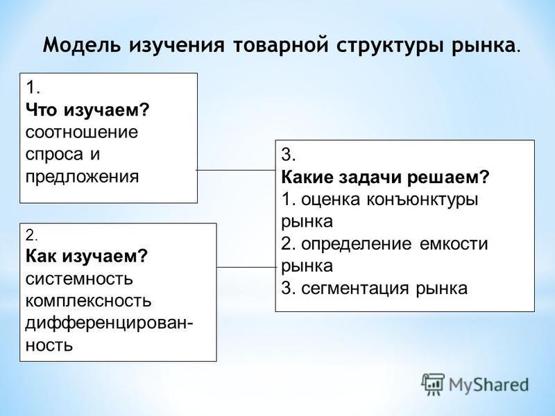 Модель изучения товарной структуры рынка. 1. Что изучаем? соотношение спроса и предложения 2. Как изучаем? системность комплексность дифференцированность 3. Какие задачи решаем? 1. оценка конъюнктуры рынка 2. определение емкости рынка 3. сегментация