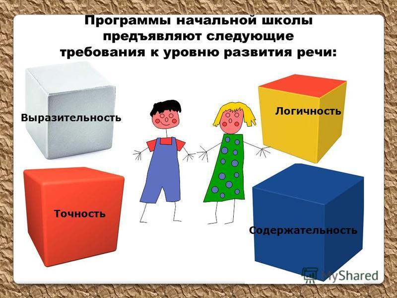Содержательность Логичность Точность Выразительность Программы начальной школы предъявляют следующие требования к уровню развития речи: