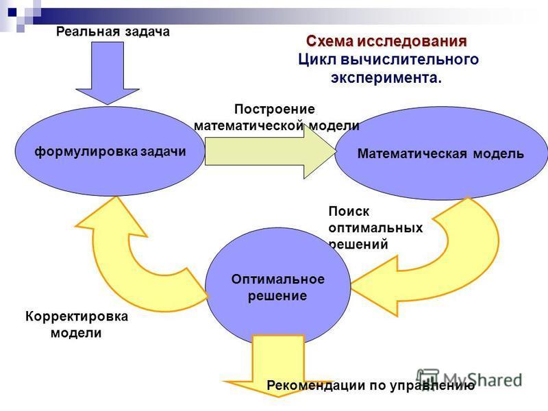 Схема исследования Цикл вычислительного эксперимента. Математическая модель Поископтимальныхрешений Оптимальное решение Корректировка модели формулировка задачи Построение математической модели Реальная задача Рекомендации по управлению
