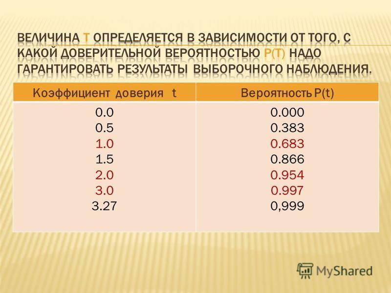Коэффициент доверия t Вероятность Р(t) 0.0 0.5 1.0 1.5 2.0 3.0 3.27 0.000 0.383 0.683 0.866 0.954 0.997 0,999