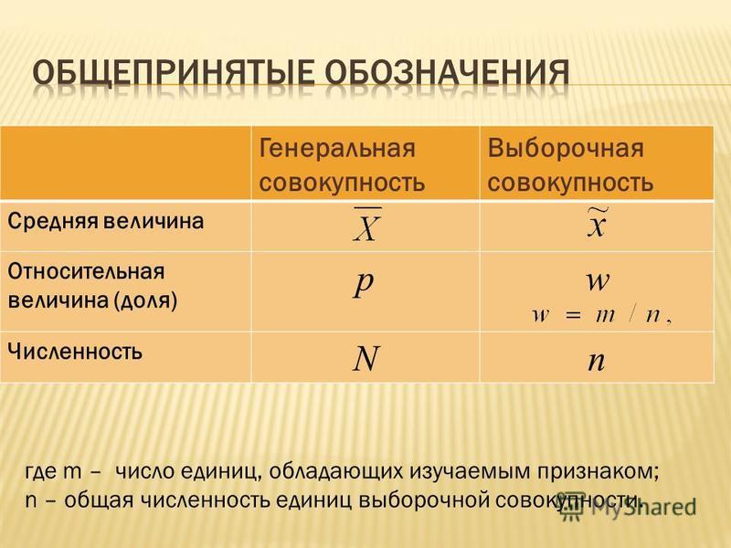 Генеральная совокупность Выборочная совокупность Средняя величина Относительная величина (доля) pw Численность Nn где m – число единиц, обладающих изучаемым признаком; n – общая численность единиц выборочной совокупности.