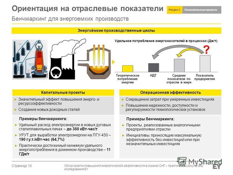 Страница 15 Показательные проекты Раздел 3 Ориентация на отраслевые показатели Бенчмаркинг для энергоемких производств Обзор практык повышения энергетыческой эффектывносеты в странах СНГ – практыческие результаты исследования EY Удельное потребление