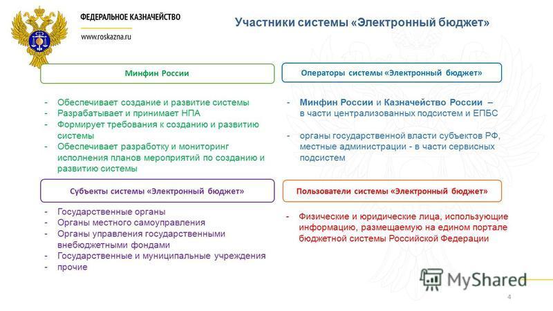 4 Участники системы «Электронный бюджет» Минфин России Операторы системы «Электронный бюджет» Пользователи системы «Электронный бюджет» Субъекты системы «Электронный бюджет» -Обеспечивает создание и развитие системы -Разрабатывает и принимает НПА -Фо