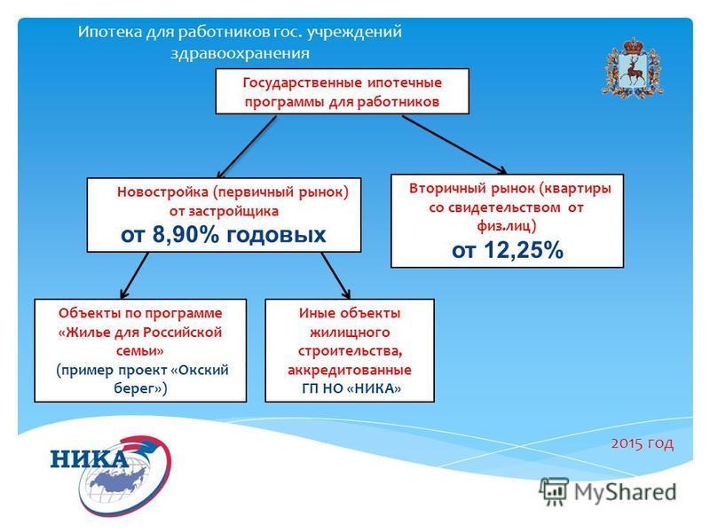 Ипотека для работников гос. учреждений здравоохранения 2015 год Государственные ипотечные программы для работников Новостройка (первичный рынок) от застройщика от 8,90% годовых Вторичный рынок (квартиры со свидетельством от физ.лиц) от 12,25% Объекты