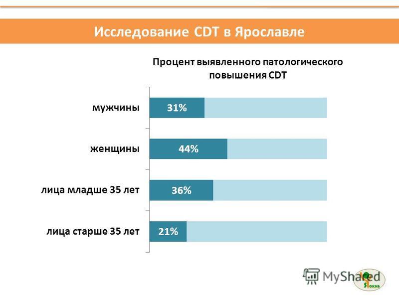 Исследование CDT в Ярославле Процент выявленного патологического повышения CDT
