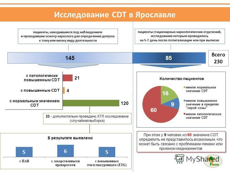 Исследование CDT в Ярославле пациенты, находившиеся под наблюдением и проходившие осмотр нарколога для определения допуска к тому или иному виду деятельности пациенты стационарных наркологических отделений, исследование которым проводилось на 5-7 ден