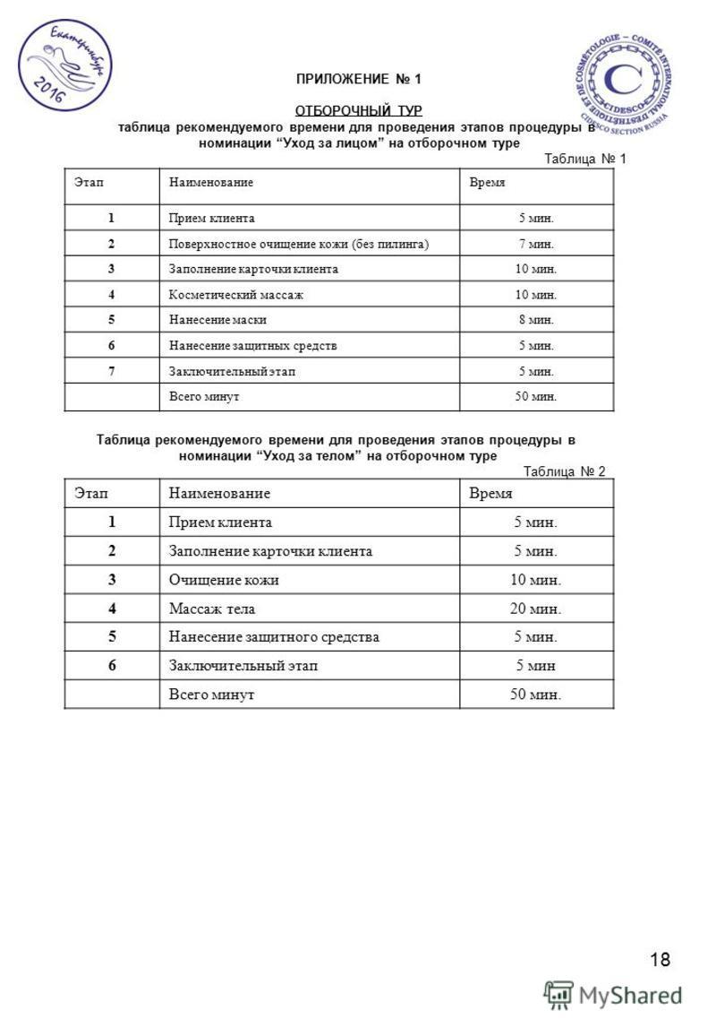 18 ПРИЛОЖЕНИЕ 1 ОТБОРОЧНЫЙ ТУР таблица рекомендуемого времени для проведения этапов процедуры в номинации Уход за лицом на отборочном туре Таблица 1 Этап НаименованиеВремя 1Прием клиента 5 мин. 2Поверхностное очищение кожи (без пилинга)7 мин. 3Заполн