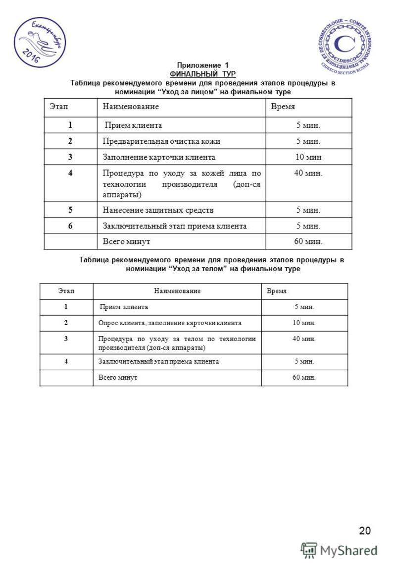 20 Приложение 1 ФИНАЛЬНЫЙ ТУР Таблица рекомендуемого времени для проведения этапов процедуры в номинации Уход за лицом на финальном туре Этап НаименованиеВремя 1 Прием клиента 5 мин. 2Предварительная очистка кожи 5 мин. 3Заполнение карточки клиента 1