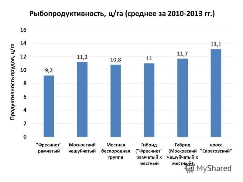 Рыбопродуктивность, ц/га (среднее за 2010-2013 гг.)