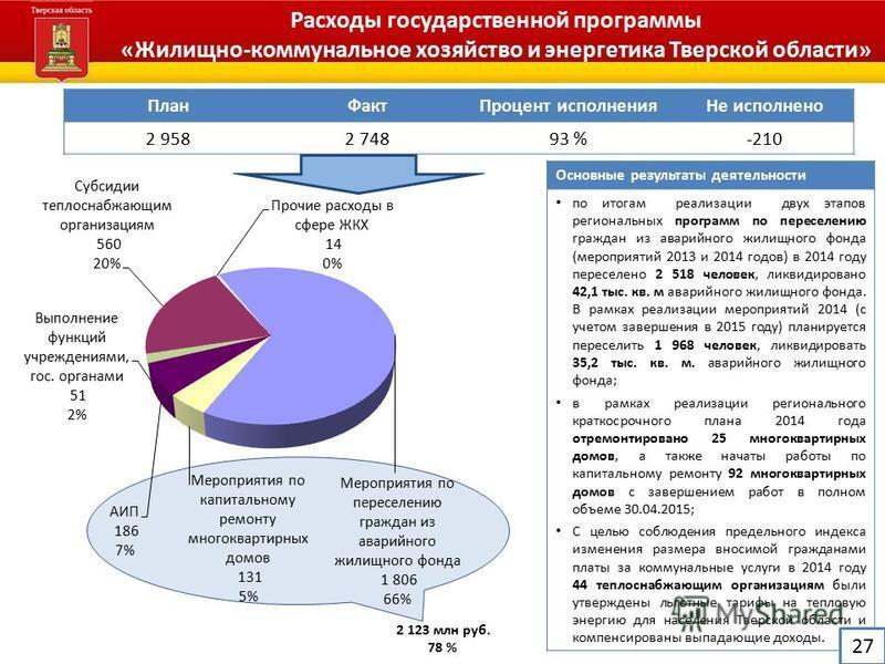 Основные результаты деятельности по итогам реализации двух этапов региональных программ по переселению граждан из аварийного жилищного фонда (мероприятий 2013 и 2014 годов) в 2014 году переселено 2 518 человек, ликвидировано 42,1 тыс. кв. м аварийног