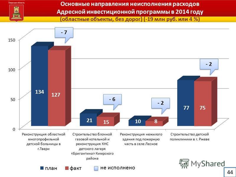 Администрация Тверской области Основные направления неисполнения расходов Адресной инвестиционной программы в 2014 году (областные объекты, без дорог) (-19 млн руб. или 4 %) не исполнено 44