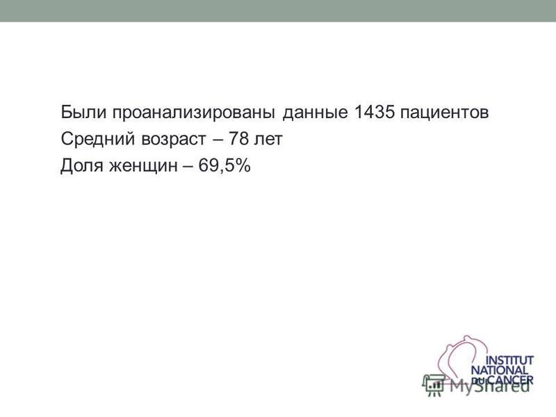 Были проанализированы данные 1435 пациентов Средний возраст – 78 лет Доля женщин – 69,5%