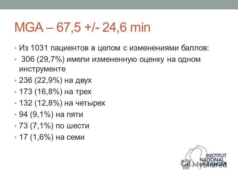 MGA – 67,5 +/- 24,6 min Из 1031 пациентов в целом с изменениями баллов: 306 (29,7%) имели измененную оценку на одном инструменте 236 (22,9%) на двух 173 (16,8%) на трех 132 (12,8%) на четырех 94 (9,1%) на пяти 73 (7,1%) по шести 17 (1,6%) на семи