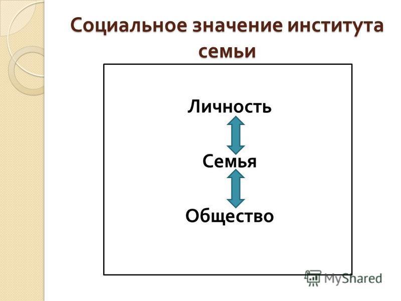 Социальное значение института семьи Личность Семья Общество