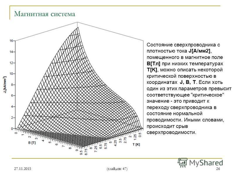 27.11.2015 (слайдов: 47) 26 Состояние сверхпроводника с плотностью тока J[А/мм 2], помещенного в магнитное поле B[Tл] при низких температурах T[K], можно описать некоторой критической поверхностью в координатах J, B, T. Если хоть один из этих парамет