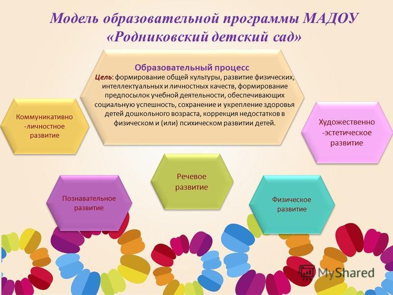 Образовательная программа МАДОУ «Родниковский детский сад» в соответствии с ФГОС