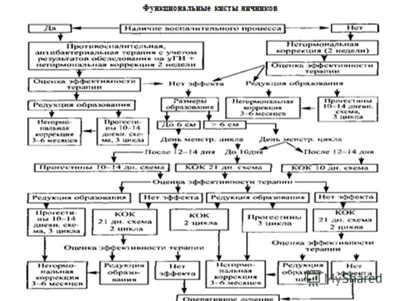 Ретенционные образования яичников ( фолликулярные и лютеиновые кисты ) не способны к пролиферации, возникают в результате избыточного скопления жидкости в полостях физиологических функциональных структур яичника. т. е. в фолликуле и желтом теле.
