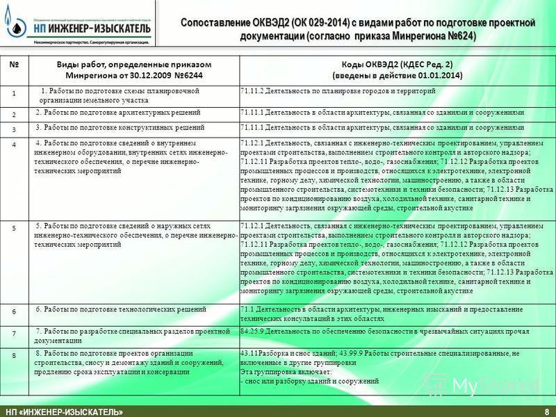 НП «ИНЖЕНЕР-ИЗЫСКАТЕЛЬ» 8 Сопоставление ОКВЭД2 (ОК 029-2014) с видами работ по подготовке проектной документации (согласно приказа Минрегиона 624) Виды работ, определенные приказом Минрегиона от 30.12.2009 6244 Коды ОКВЭД2 (КДЕС Ред. 2) (введены в де