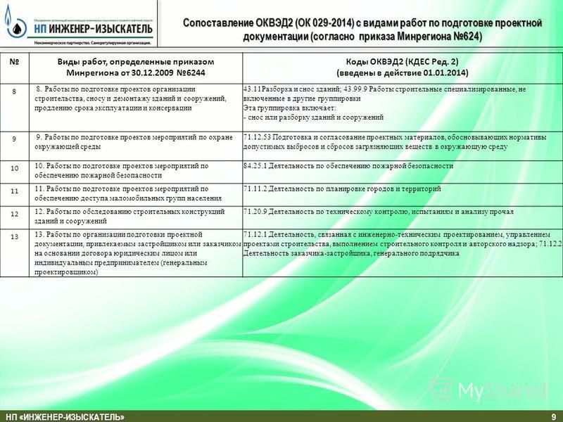 НП «ИНЖЕНЕР-ИЗЫСКАТЕЛЬ» 9 Сопоставление ОКВЭД2 (ОК 029-2014) с видами работ по подготовке проектной документации (согласно приказа Минрегиона 624) Виды работ, определенные приказом Минрегиона от 30.12.2009 6244 Коды ОКВЭД2 (КДЕС Ред. 2) (введены в де