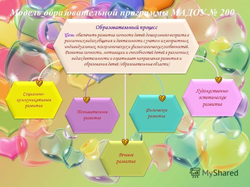 Модель образовательной программы МАДОУ 200 Образовательный процесс Цель: обеспечить развитие личности детей дошкольного возраста в различных видах общения и деятельности с учетом их возрастных, индивидуальных, психологических и физиологических особен