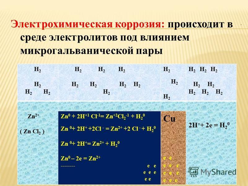 Электрохимическая коррозия: происходит в среде электролитов под влиянием микрогальванической пары H 2 H 2 H 2 H 2 H 2 H 2 H 2 H 2 H 2 H 2 H 2 H 2 H 2 H 2 H 2 H 2 H 2 Zn 2+ ( Zn Cl 2 ) Zn 0 + 2H +1 Cl -1 = Zn +2 Cl 2 -1 + H 2 0 Zn 0 + 2H + +2Cl - = Zn