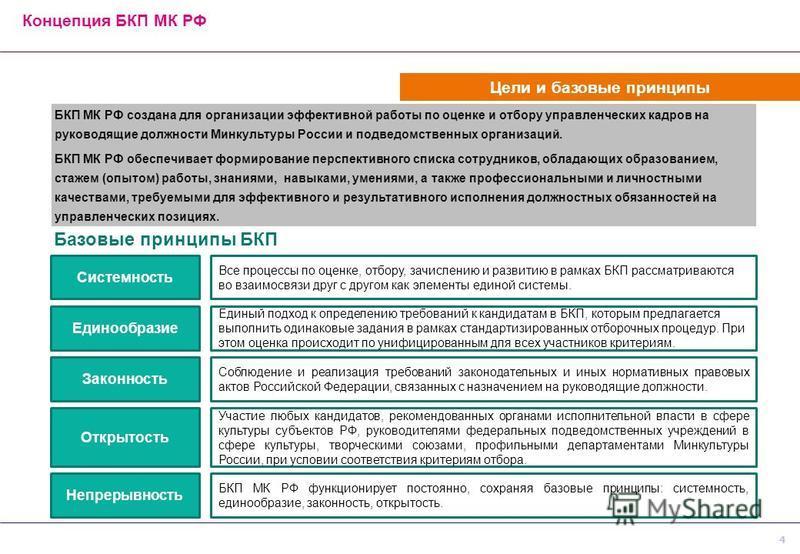 Цели и базовые принципы Концепция БКП МК РФ Базовые принципы БКП БКП МК РФ создана для организации эффективной работы по оценке и отбору управленческих кадров на руководящие должности Минкультуры России и подведомственных организаций. БКП МК РФ обесп