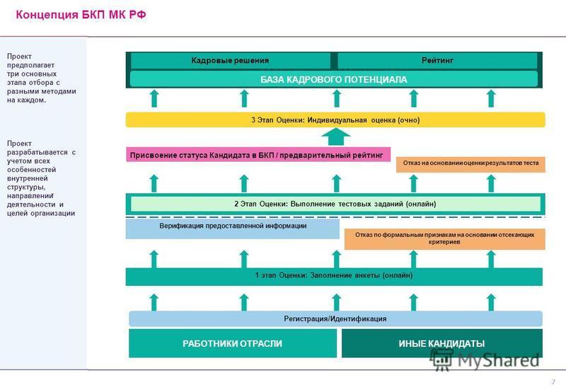 7 Проект предполагает три основных этапа отбора с разными методами на каждом. Проект разрабатывается с учетом всех особенностей внутренней структуры, направлении ̆ деятельности и целей организации РАБОТНИКИ ОТРАСЛИ 1 этап Оценки: Заполнение анкеты (о