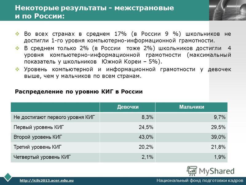 LOGO Некоторые результаты - межстрановые и по России: Во всех странах в среднем 17% (в России 9 %) школьников не достигли 1-го уровня компьютерно-информационной грамотности. В среднем только 2% (в России тоже 2%) школьников достигли 4 уровня компьюте