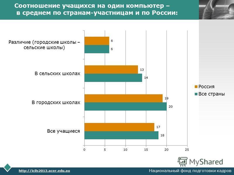 LOGO http://icils2013.acer.edu.au Национальный фонд подготовки кадров Соотношение учащихся на один компьютер – в среднем по странам-участницам и по России: