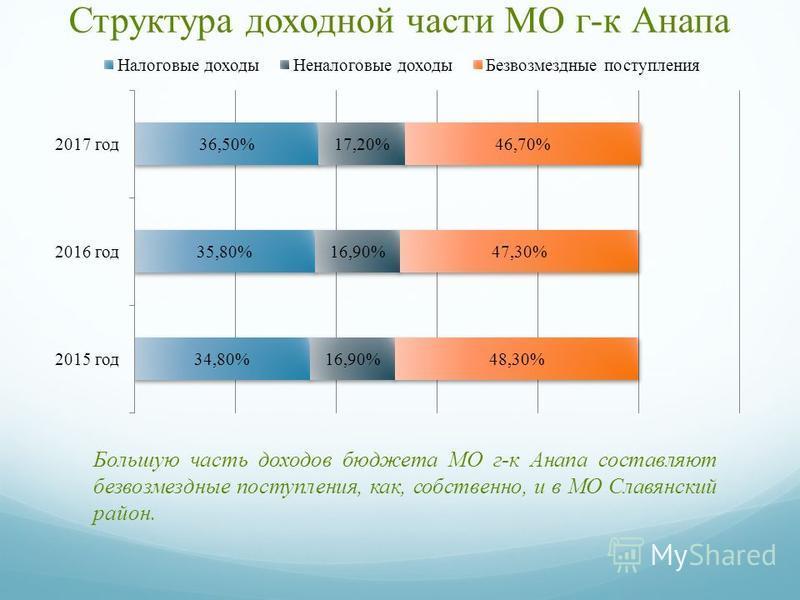 Структура доходной части МО г-к Анапа Большую часть доходов бюджета МО г-к Анапа составляют безвозмездные поступления, как, собственно, и в МО Славянский район.