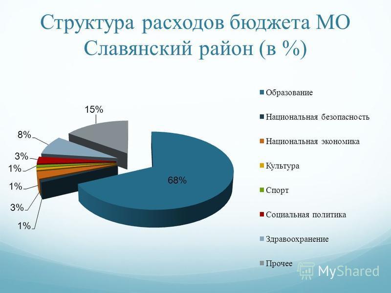 Структура расходов бюджета МО Славянский район (в %)