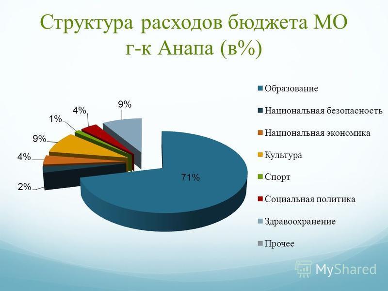 Структура расходов бюджета МО г-к Анапа (в%)
