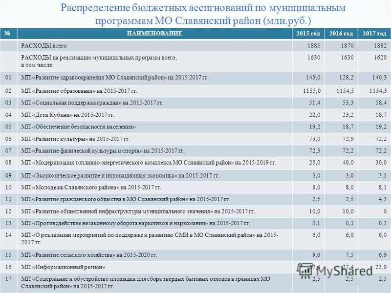 Распределение бюджетных ассигнований по муниципальным программам МО Славянский район (млн.руб.) НАИМЕНОВАНИЕ2015 год 2016 год 2017 год РАСХОДЫ всего 188518701882 РАСХОДЫ на реализацию муниципальных программ всего, в том числе: 1630 1620 01МП «Развити