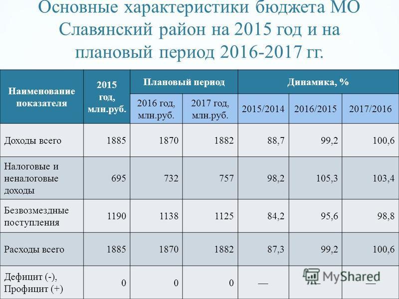 Основные характеристики бюджета МО Славянский район на 2015 год и на плановый период 2016-2017 гг. Наименование показателя 2015 год, млн.руб. Плановый период Динамика, % 2016 год, млн.руб. 2017 год, млн.руб. 2015/20142016/20152017/2016 Доходы всего 1