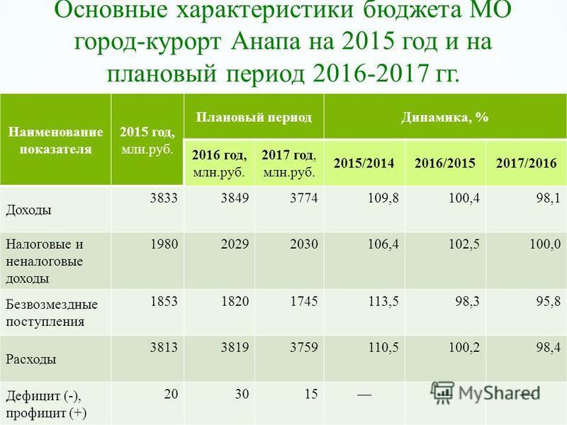 Основные характеристики бюджета МО город-курорт Анапа на 2015 год и на плановый период 2016-2017 гг. Наименование показателя 2015 год, млн.руб. Плановый период Динамика, % 2016 год, млн.руб. 2017 год, млн.руб. 2015/20142016/20152017/2016 Доходы 38333