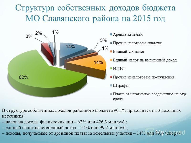 Структура собственных доходов бюджета МО Славянского района на 2015 год В структуре собственных доходов районного бюджета 90,1% приходится на 3 доходных источника: – налог на доходы физических лиц – 62% или 426,3 млн.руб.; – единый налог на вмененный