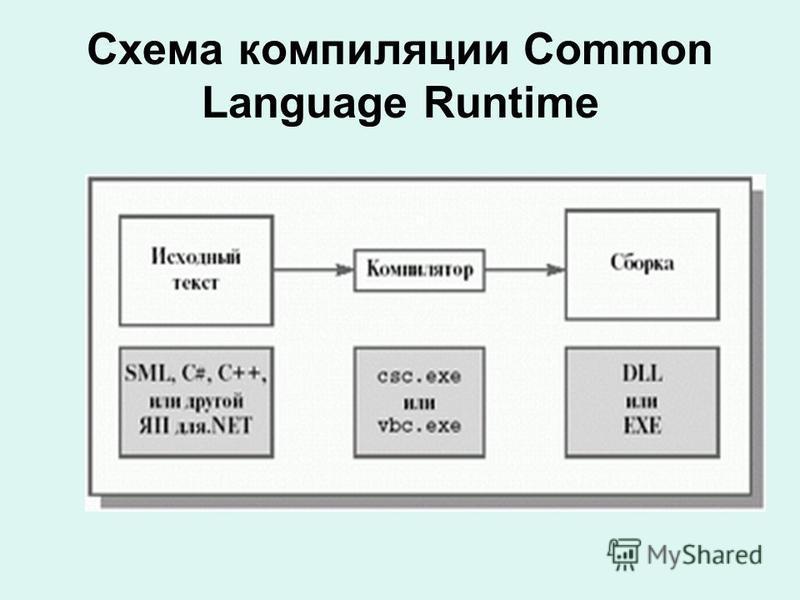 Схема компиляции Common Language Runtime