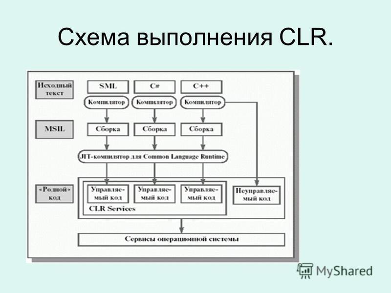 Схема выполнения CLR.