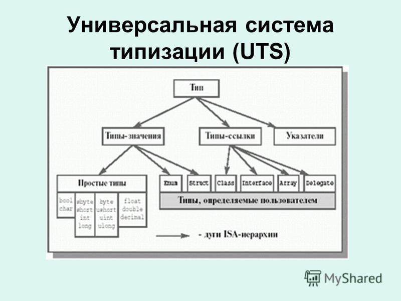 Универсальная система типизации (UTS)