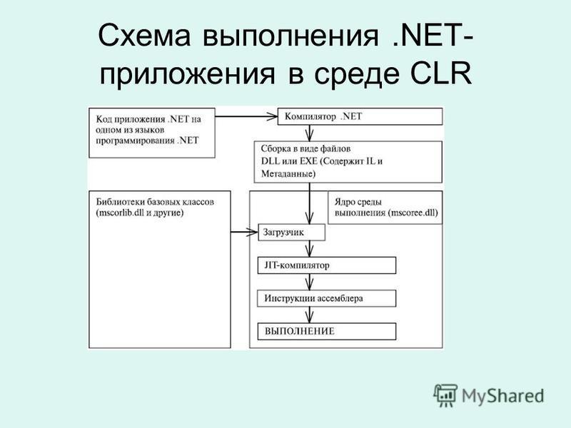 Схема выполнения.NET- приложения в среде CLR