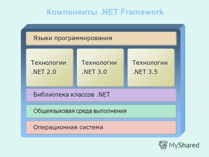 Компоненты.NET Framework Операционная система Общеязыковая среда выполнения Библиотека классов.NET Языки программирования Технологии.NET 3.0 Технологии.NET 3.0 Технологии.NET 2.0 Технологии.NET 2.0 Технологии.NET 3.5 Технологии.NET 3.5