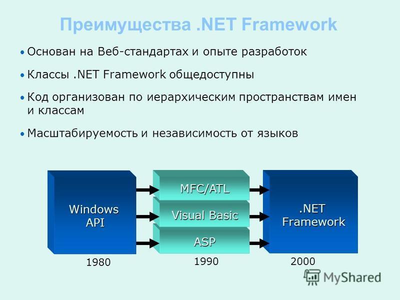 Преимущества.NET Framework Основан на Веб-стандартах и опыте разработок Классы.NET Framework общедоступны Код организован по иерархическим пространствам имен и классам Масштабируемость и независимость от языков Windows API ASP.NET Framework 1980 1990