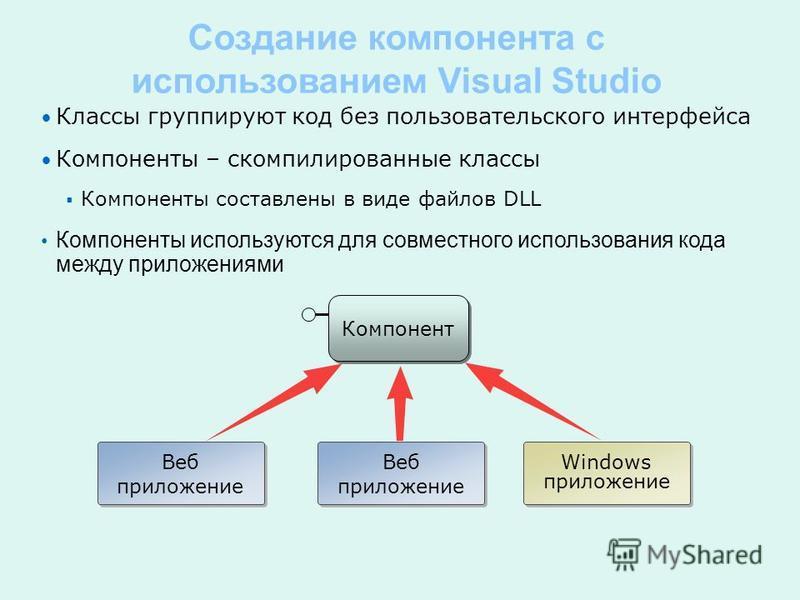 Классы группируют код без пользовательского интерфейса Компоненты – скомпилированные классы Компоненты составлены в виде файлов DLL Компоненты используются для совместного использования кода между приложениями Веб приложение Windows приложение Компон