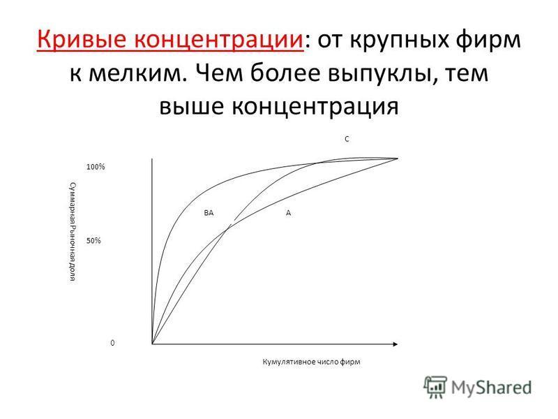 Кривые концентрации: от крупных фирм к мелким. Чем более выпуклы, тем выше концентрация А С ВА 0 50% 100% Кумулятивное число фирм Суммарная Рыночная доля