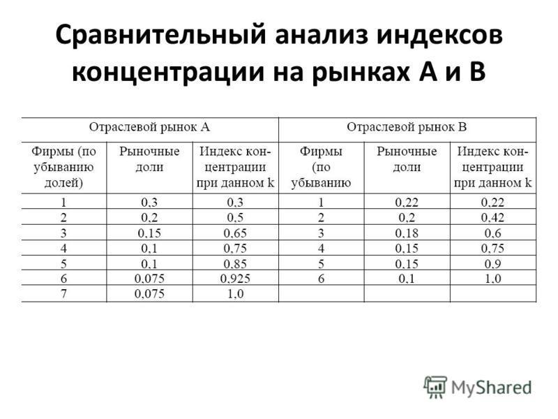 Сравнительный анализ индексов концентрации на рынках А и В